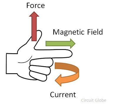 Fleming-left-hand-rule