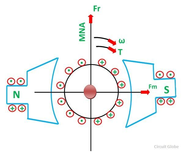 working-principle-of-DC-motor-fig-4