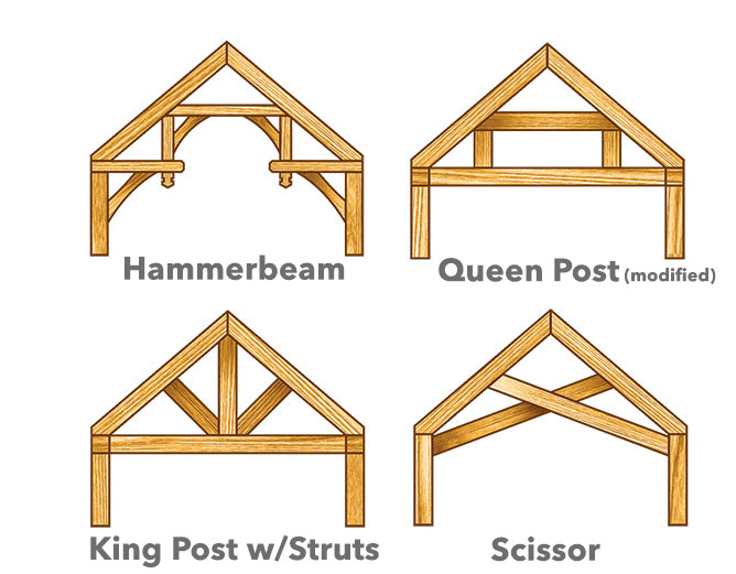 types of timber frame trusses