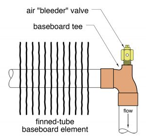 baseboard element,bleeder valve,finned tube